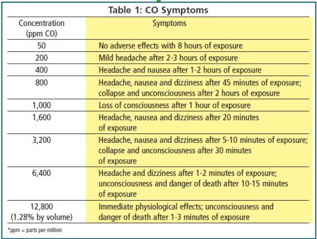 how long does it take to get carbon monoxide poisoning