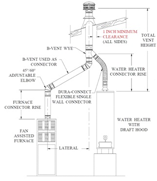Common Venting Of Gas Appliances